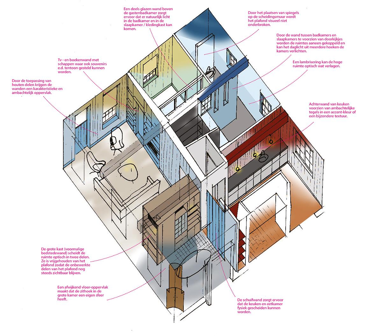voorstel interieur